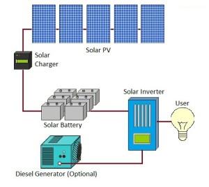 Szigetüzemű napelem rendszer aggregátorral kombinálva